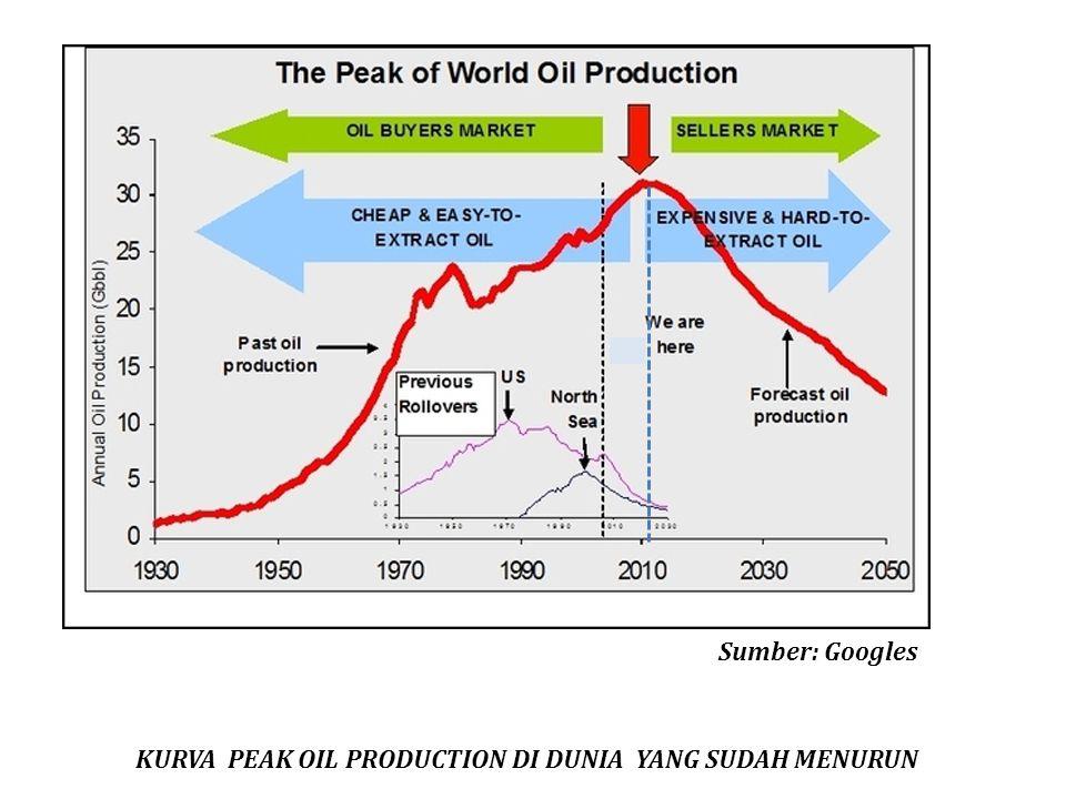 KURVA PEAK OIL PRODUCTION DI DUNIA YANG SUDAH MENURUN Sumber: Googles
