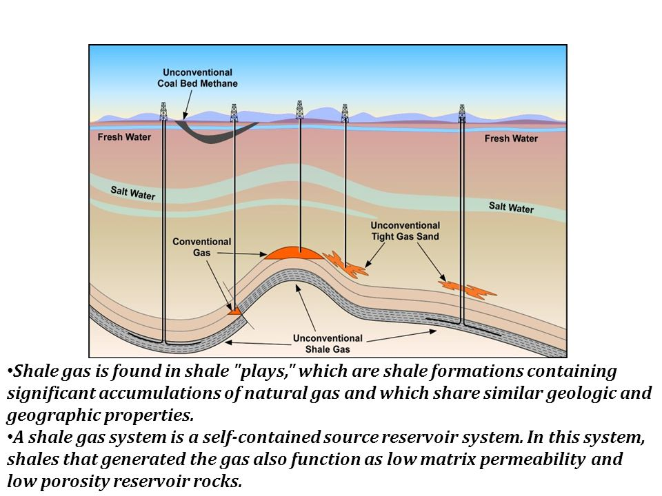 Where is Shale Gas Found ? Shale gas is found in shale