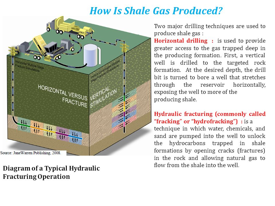 How Is Shale Gas Produced? Two major drilling techniques are used to produce shale gas : Horizontal drilling : is used to provide greater access to th