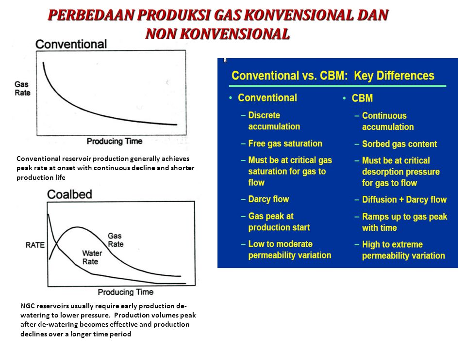 PERBEDAAN PRODUKSI GAS KONVENSIONAL DAN NON KONVENSIONAL Conventional reservoir production generally achieves peak rate at onset with continuous decline and shorter production life NGC reservoirs usually require early production de- watering to lower pressure.