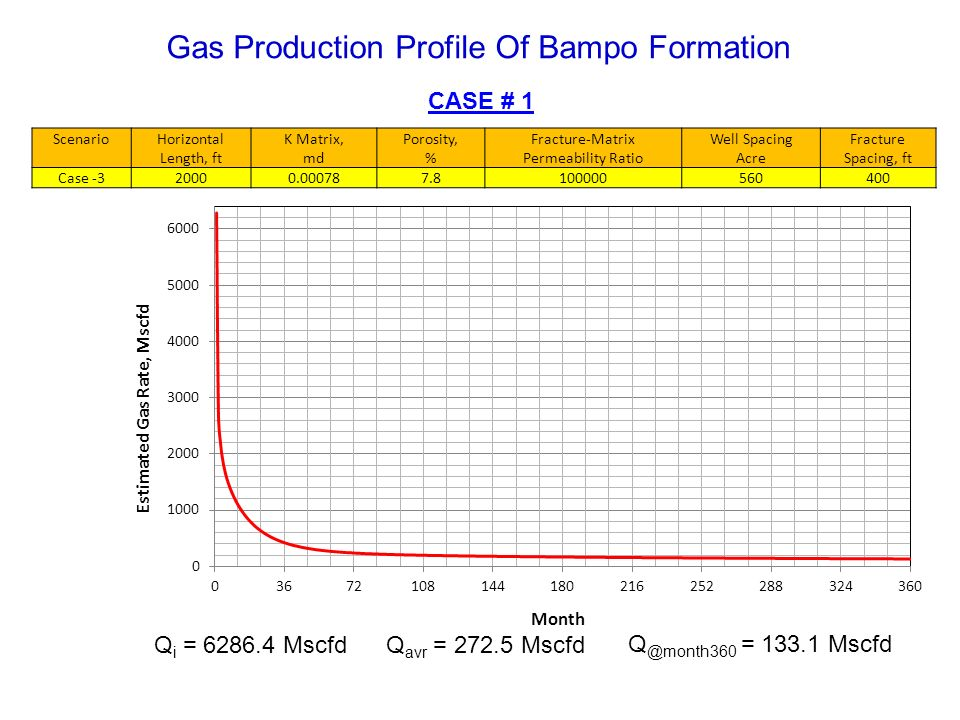 Gas Production Profile Of Bampo Formation CASE # 1 Q avr = 272.5 MscfdQ i = 6286.4 Mscfd Q @month360 = 133.1 Mscfd ScenarioHorizontal Length, ft K Mat