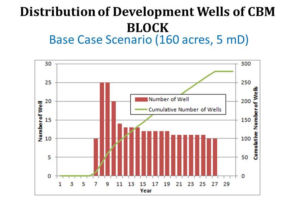 Distribution of Development Wells of CBM BLOCK Base Case Scenario (160 acres, 5 mD)