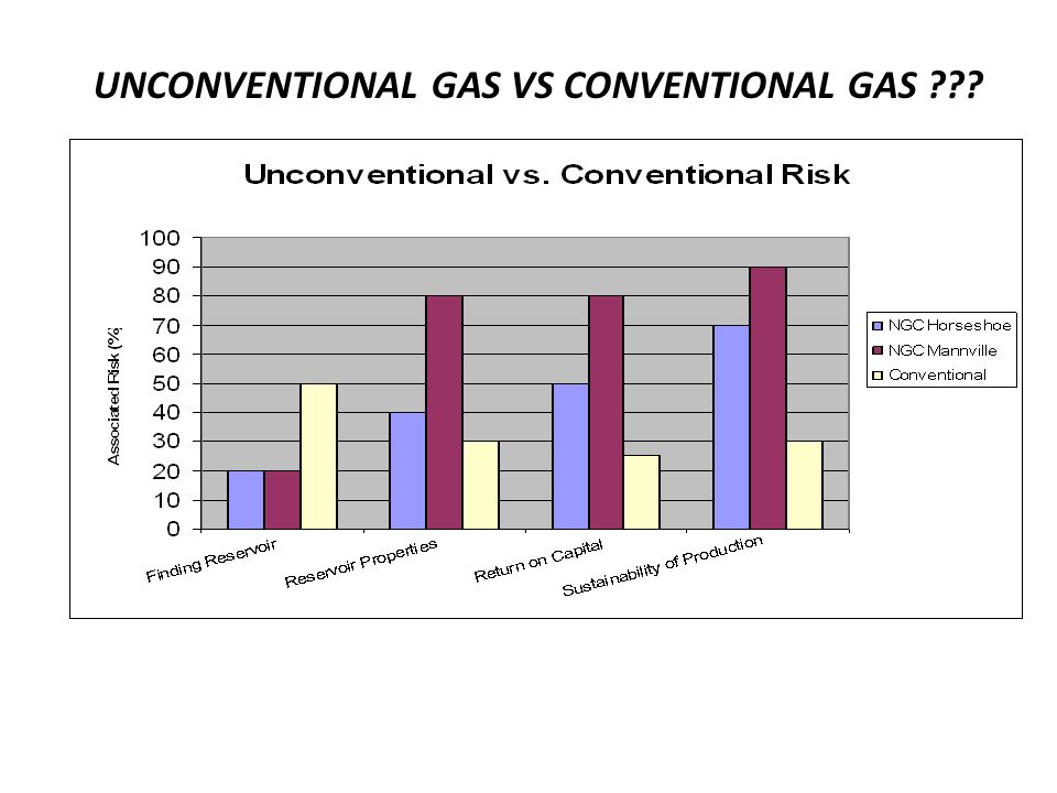 UNCONVENTIONAL GAS VS CONVENTIONAL GAS ???