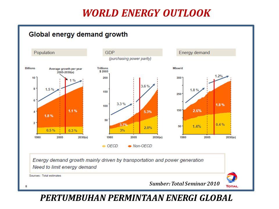 WORLD ENERGY OUTLOOK Sumber: Total Seminar 2010 PERTUMBUHAN PERMINTAAN ENERGI GLOBAL