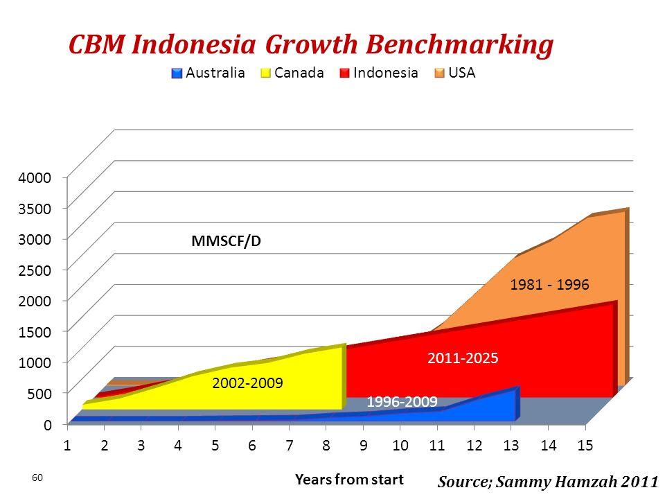 CBM Indonesia Growth Benchmarking 60 Source; Sammy Hamzah 2011