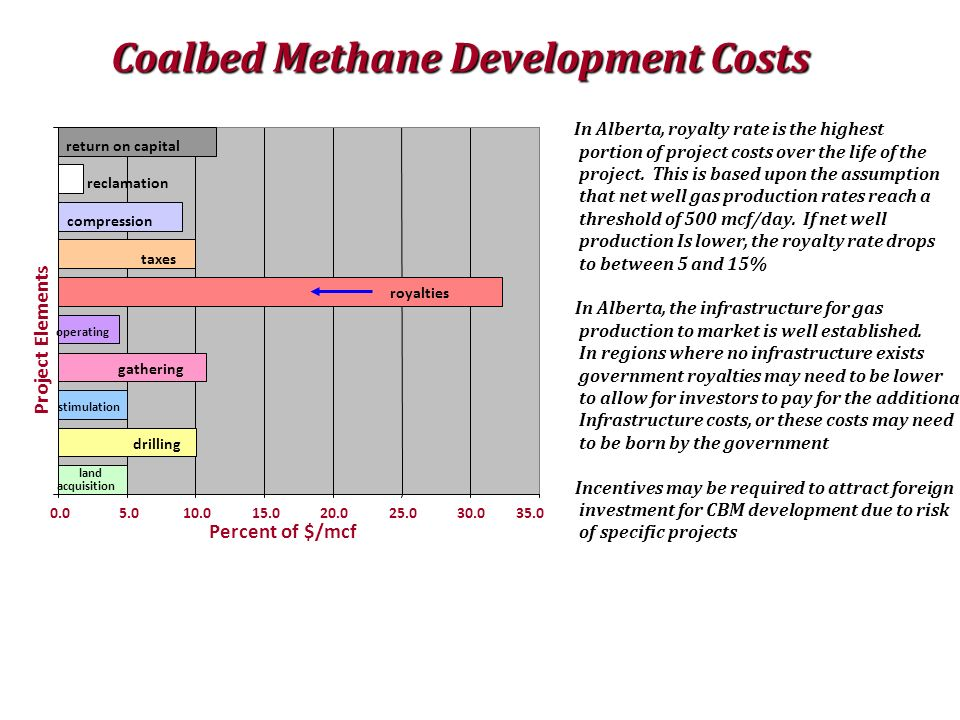 Coalbed Methane Development Costs In Alberta, royalty rate is the highest portion of project costs over the life of the project. This is based upon th