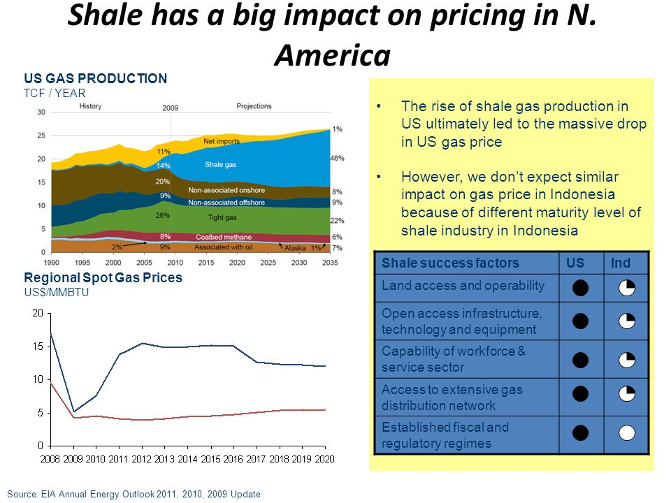 Shale has a big impact on pricing in N. America US GAS PRODUCTION TCF / YEAR Source: EIA Annual Energy Outlook 2011, 2010, 2009 Update Regional Spot G