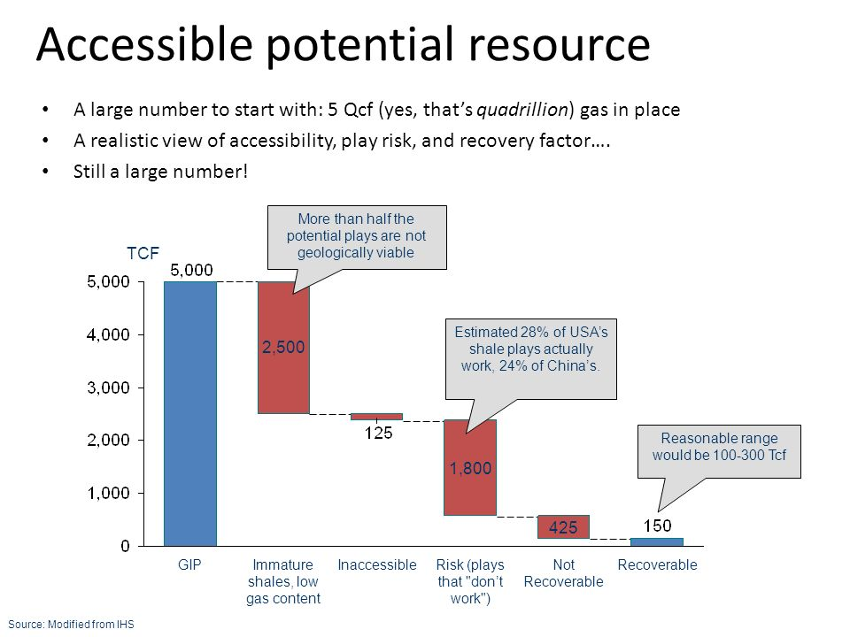 Accessible potential resource A large number to start with: 5 Qcf (yes, that's quadrillion) gas in place A realistic view of accessibility, play risk, and recovery factor….