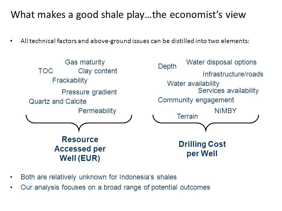 What makes a good shale play…the economist's view All technical factors and above-ground issues can be distilled into two elements: TOC Frackability C