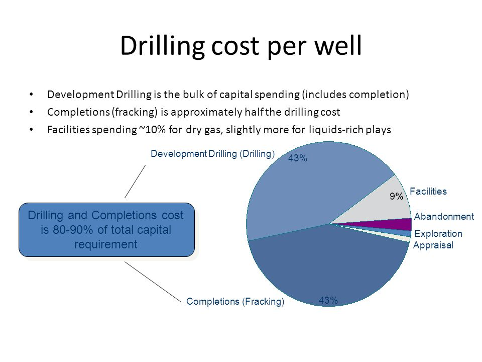 Drilling cost per well Development Drilling is the bulk of capital spending (includes completion) Completions (fracking) is approximately half the drilling cost Facilities spending ~10% for dry gas, slightly more for liquids-rich plays Abandonment Facilities Completions (Fracking) 43% Appraisal Exploration 43% Development Drilling (Drilling) Drilling and Completions cost is 80-90% of total capital requirement