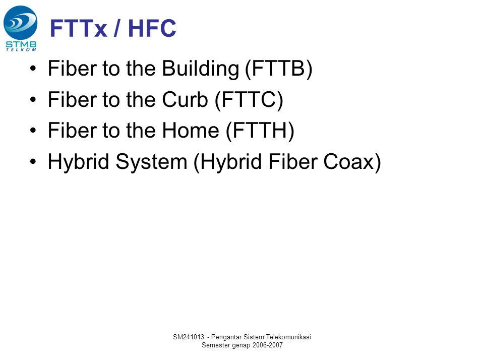 SM241013 - Pengantar Sistem Telekomunikasi Semester genap 2006-2007 FTTx / HFC Fiber to the Building (FTTB) Fiber to the Curb (FTTC) Fiber to the Home (FTTH) Hybrid System (Hybrid Fiber Coax)