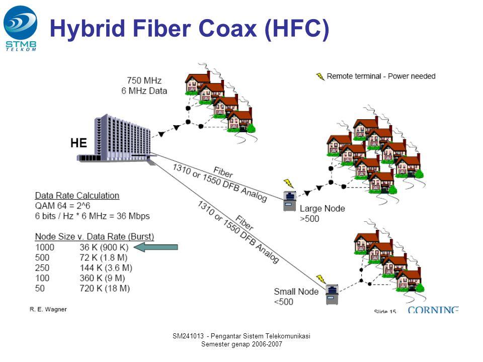 SM241013 - Pengantar Sistem Telekomunikasi Semester genap 2006-2007 Hybrid Fiber Coax (HFC)