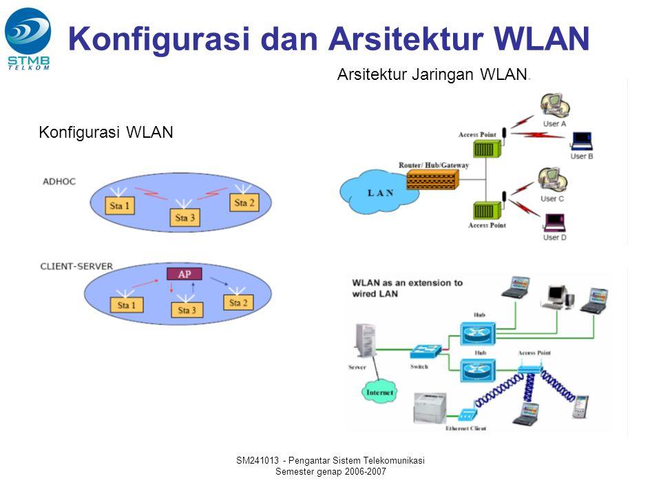 SM241013 - Pengantar Sistem Telekomunikasi Semester genap 2006-2007 Konfigurasi dan Arsitektur WLAN Konfigurasi WLAN Arsitektur Jaringan WLAN