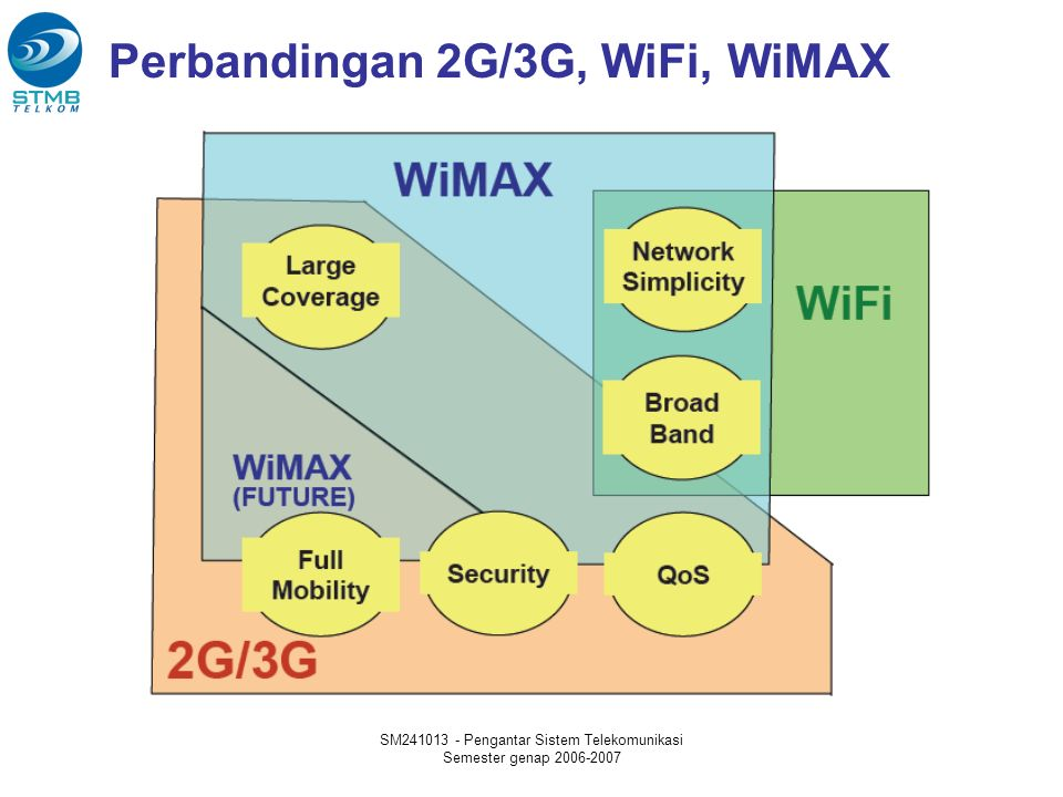 SM241013 - Pengantar Sistem Telekomunikasi Semester genap 2006-2007 Perbandingan 2G/3G, WiFi, WiMAX