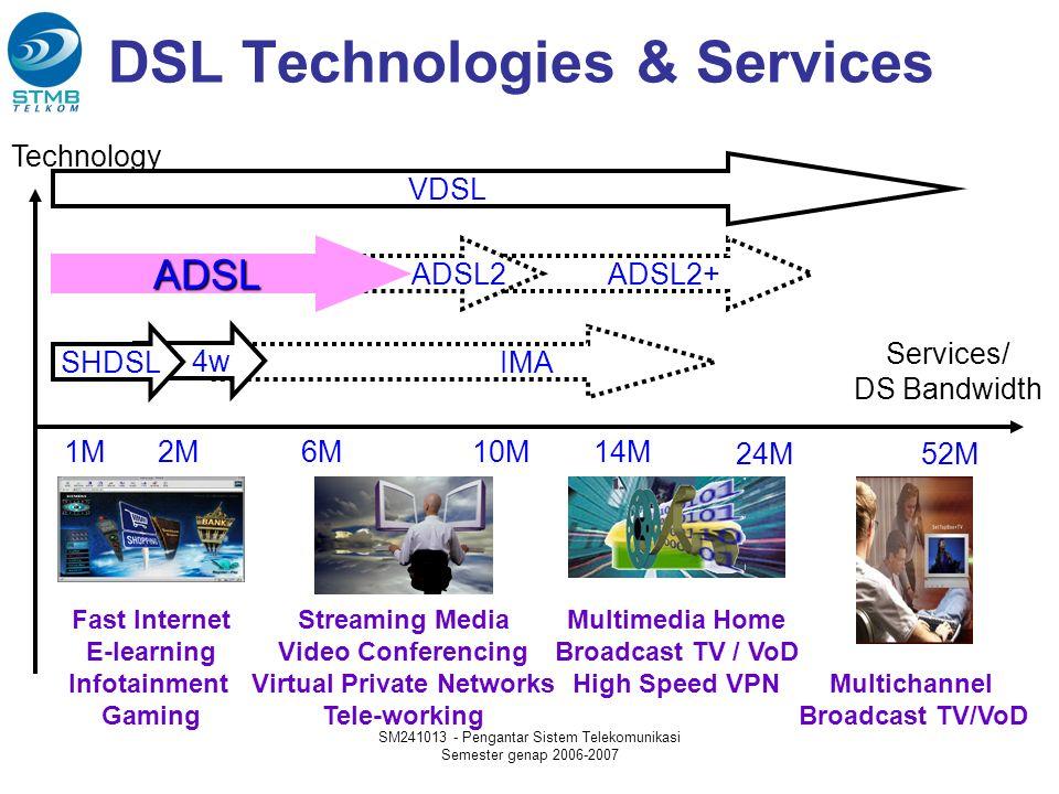 SM241013 - Pengantar Sistem Telekomunikasi Semester genap 2006-2007 ADSL ADSL (Asymmetric Digital Subscriber Line): teknologi akses, yang memungkinkan terjadinya komunikasidata, voice dan video secara bersamaan, menggunakan media jaringan akses kabel tembaga 1 pair.