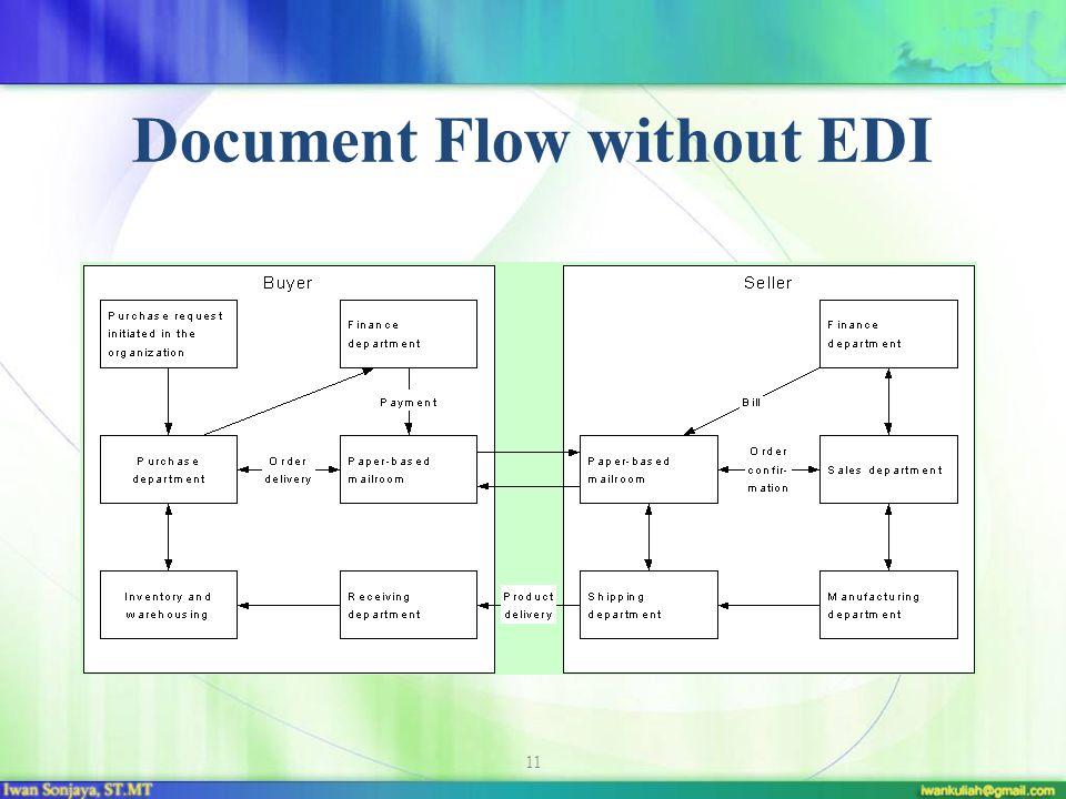 11 Document Flow without EDI