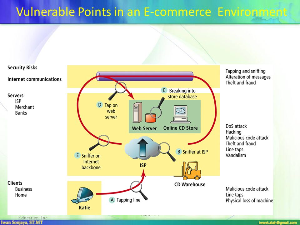 Copyright © 2002 Pearson Education, Inc. Slide 5-3 Vulnerable Points in an E-commerce Environment