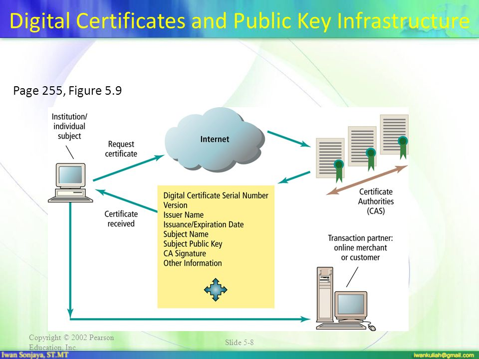 Copyright © 2002 Pearson Education, Inc. Slide 5-8 Digital Certificates and Public Key Infrastructure Page 255, Figure 5.9