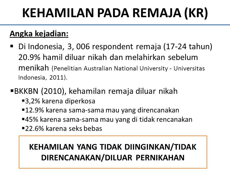 KEHAMILAN PADA REMAJA (KR) Angka kejadian:  Di Indonesia, 3, 006 respondent remaja (17-24 tahun) 20.9% hamil diluar nikah dan melahirkan sebelum meni