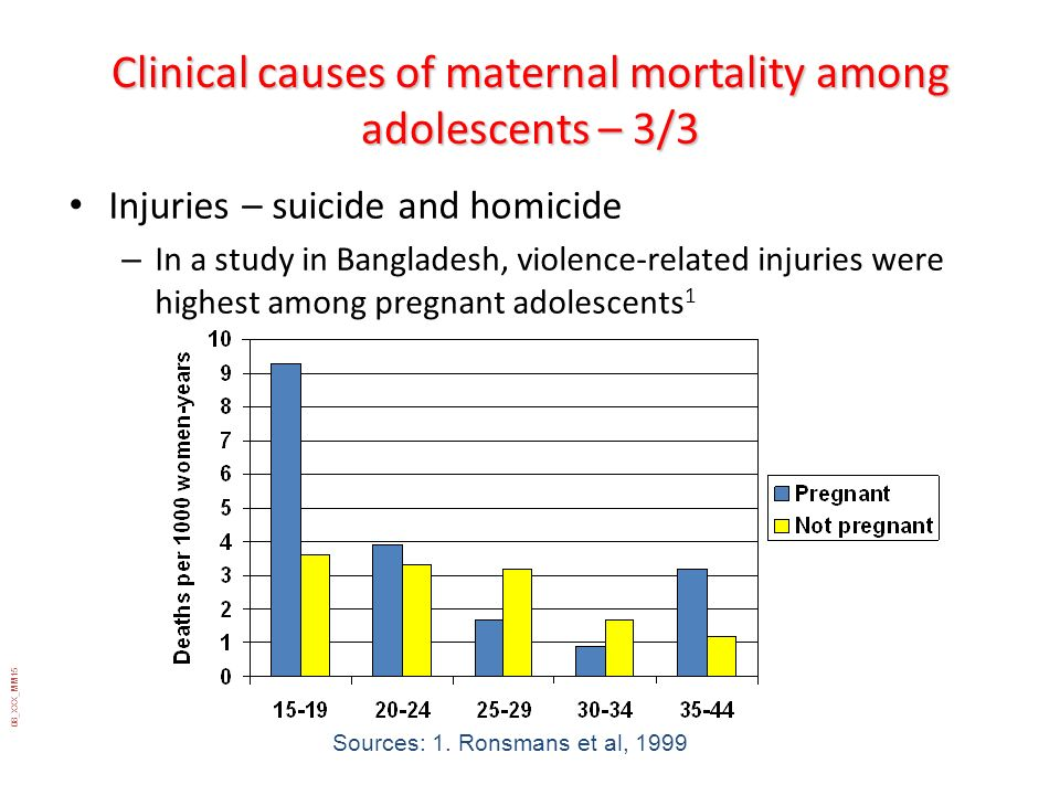 08_XXX_MM15 Clinical causes of maternal mortality among adolescents – 3/3 Injuries – suicide and homicide – In a study in Bangladesh, violence-related
