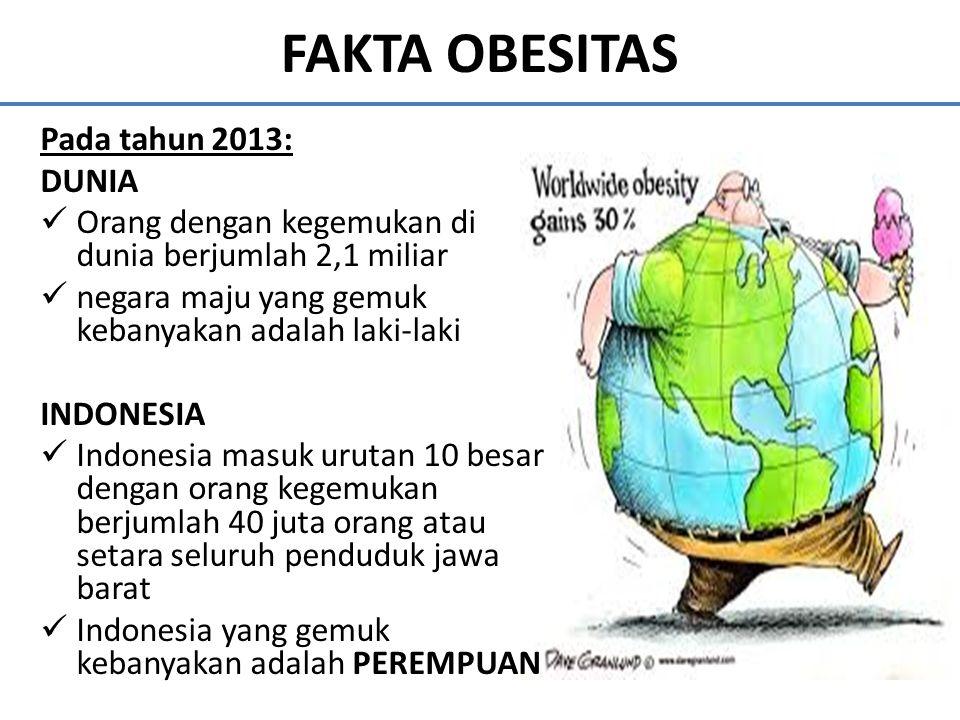 FAKTA OBESITAS Pada tahun 2013: DUNIA Orang dengan kegemukan di dunia berjumlah 2,1 miliar negara maju yang gemuk kebanyakan adalah laki-laki INDONESI