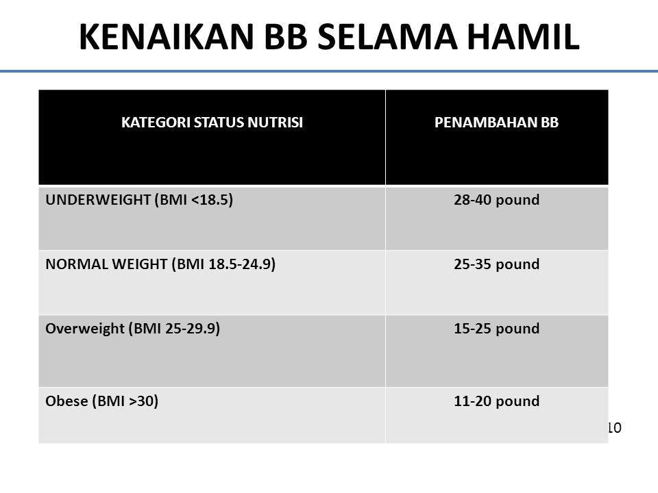 KENAIKAN BB SELAMA HAMIL Beresiko melahirkan bayi BBLR IMO, 2009; IMO, 2010 KATEGORI STATUS NUTRISIPENAMBAHAN BB UNDERWEIGHT (BMI <18.5)28-40 pound NO