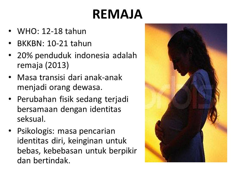 REMAJA WHO: 12-18 tahun BKKBN: 10-21 tahun 20% penduduk indonesia adalah remaja (2013) Masa transisi dari anak-anak menjadi orang dewasa. Perubahan fi
