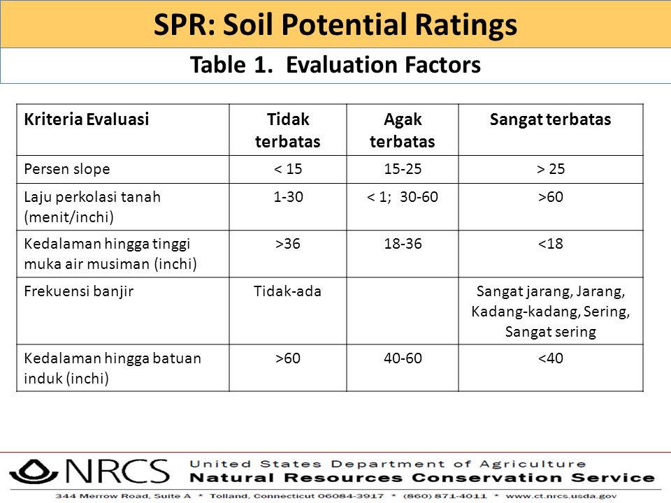 Table 1. Evaluation Factors SPR: Soil Potential Ratings Kriteria EvaluasiTidak terbatas Agak terbatas Sangat terbatas Persen slope< 1515-25> 25 Laju p