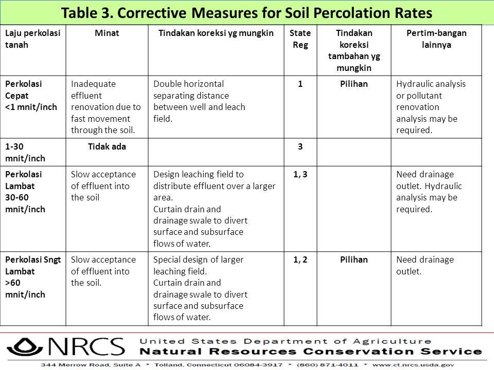 Table 3. Corrective Measures for Soil Percolation Rates Laju perkolasi tanah MinatTindakan koreksi yg mungkinState Reg Tindakan koreksi tambahan yg mu