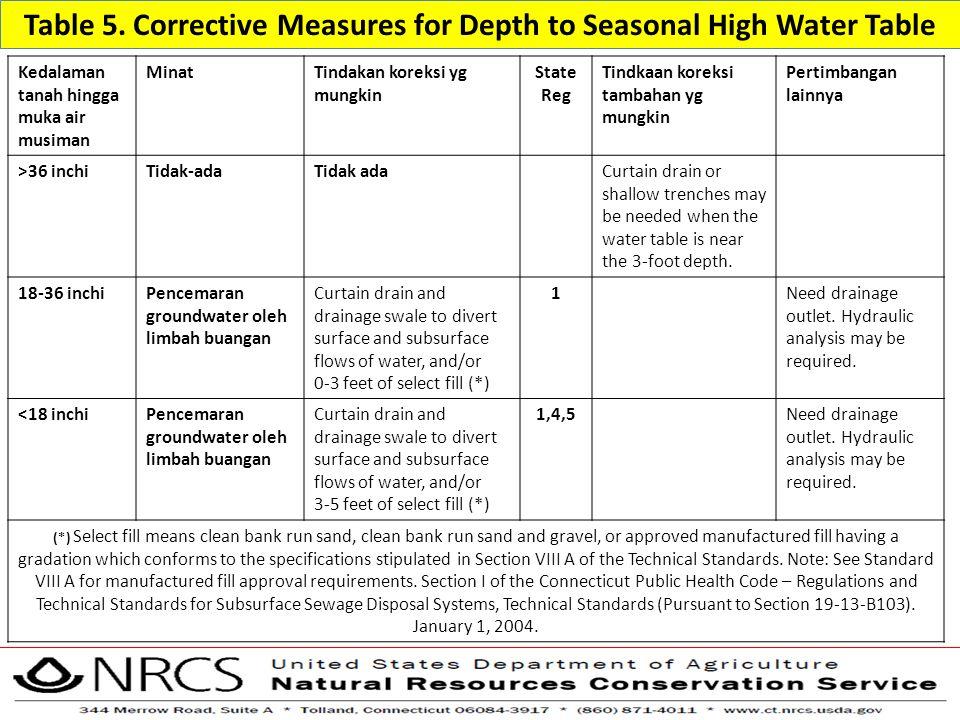 Table 5. Corrective Measures for Depth to Seasonal High Water Table Kedalaman tanah hingga muka air musiman MinatTindakan koreksi yg mungkin State Reg