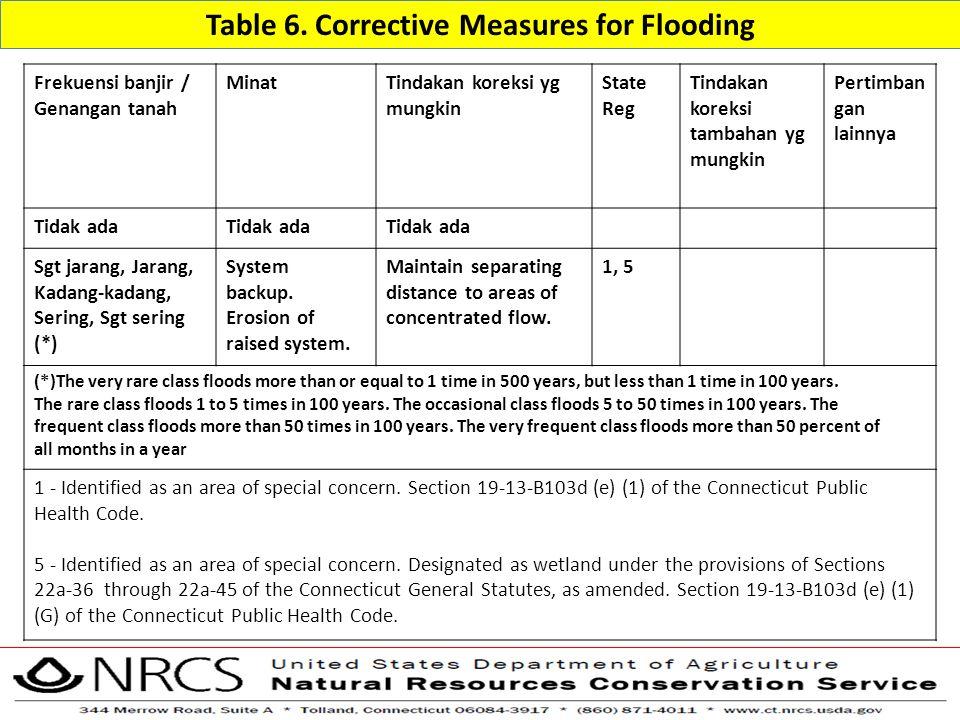 Table 6. Corrective Measures for Flooding Frekuensi banjir / Genangan tanah MinatTindakan koreksi yg mungkin State Reg Tindakan koreksi tambahan yg mu