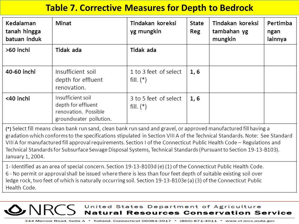 Table 7. Corrective Measures for Depth to Bedrock Kedalaman tanah hingga batuan induk MinatTindakan koreksi yg mungkin State Reg Tindakan koreksi tamb
