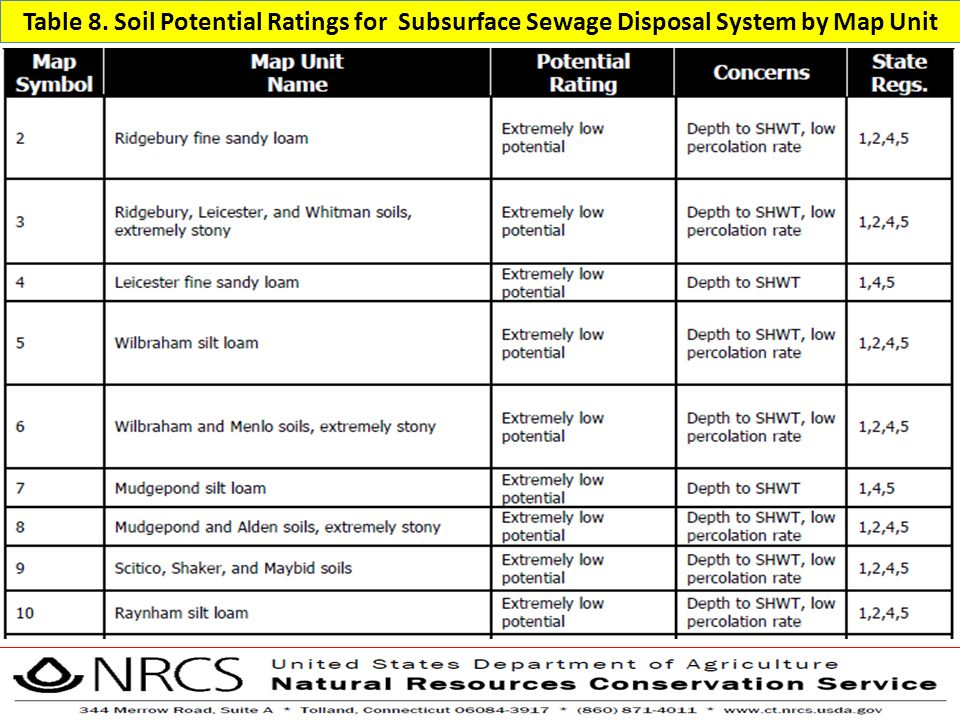 Table 8. Soil Potential Ratings for Subsurface Sewage Disposal System by Map Unit