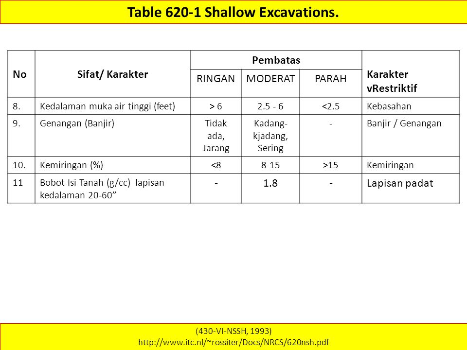 (430-VI-NSSH, 1993) http://www.itc.nl/~rossiter/Docs/NRCS/620nsh.pdf Table 620-1 Shallow Excavations. NoSifat/ Karakter Pembatas Karakter vRestriktif