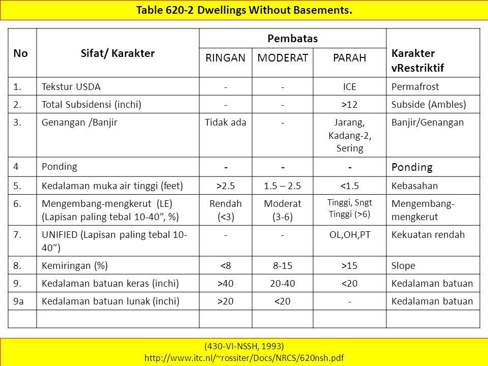 (430-VI-NSSH, 1993) http://www.itc.nl/~rossiter/Docs/NRCS/620nsh.pdf Table 620-2 Dwellings Without Basements. NoSifat/ Karakter Pembatas Karakter vRes