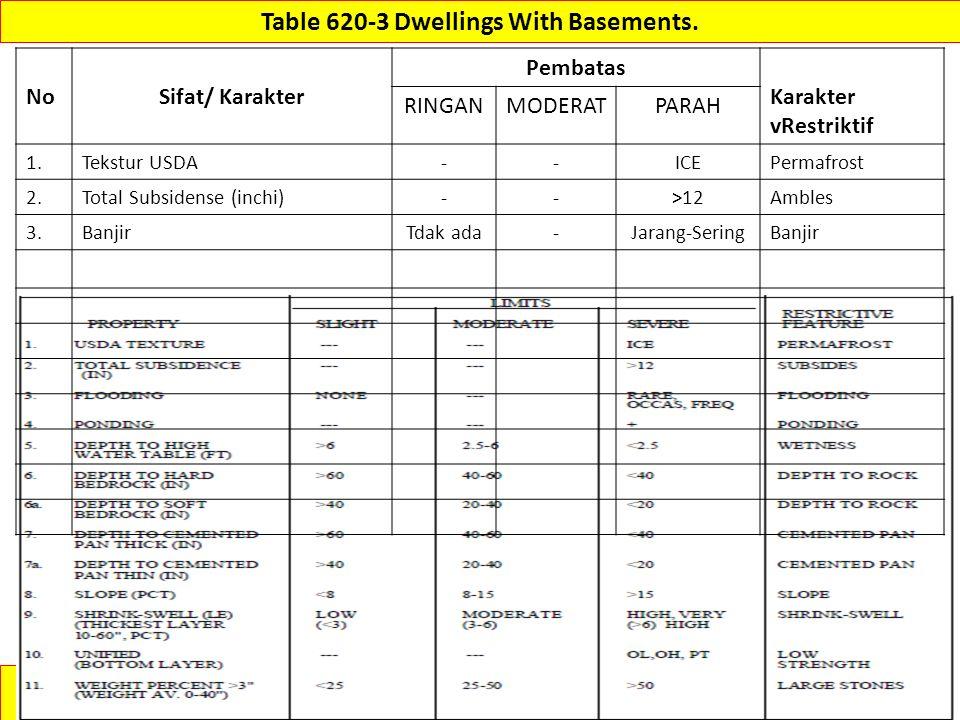 (430-VI-NSSH, 1993) http://www.itc.nl/~rossiter/Docs/NRCS/620nsh.pdf Table 620-3 Dwellings With Basements. NoSifat/ Karakter Pembatas Karakter vRestri