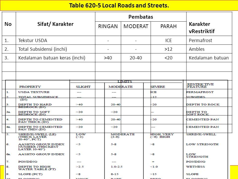 (430-VI-NSSH, 1993) http://www.itc.nl/~rossiter/Docs/NRCS/620nsh.pdf Table 620-5 Local Roads and Streets. NoSifat/ Karakter Pembatas Karakter vRestrik