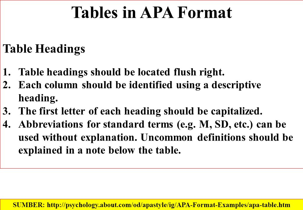 Tables in APA Format Table Headings 1.Table headings should be located flush right.