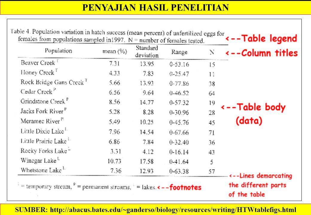 PENYAJIAN HASIL PENELITIAN SUMBER: http://abacus.bates.edu/~ganderso/biology/resources/writing/HTWtablefigs.html