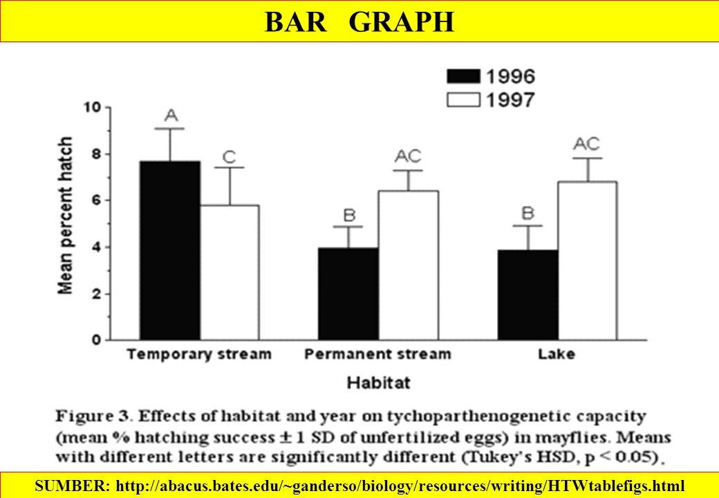 BAR GRAPH SUMBER: http://abacus.bates.edu/~ganderso/biology/resources/writing/HTWtablefigs.html