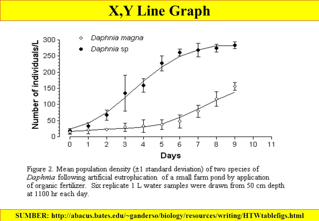 SUMBER: http://abacus.bates.edu/~ganderso/biology/resources/writing/HTWtablefigs.html X,Y Line Graph