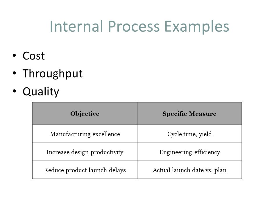 Internal Process Examples Cost Throughput Quality ObjectiveSpecific Measure Manufacturing excellenceCycle time, yield Increase design productivityEngineering efficiency Reduce product launch delaysActual launch date vs.