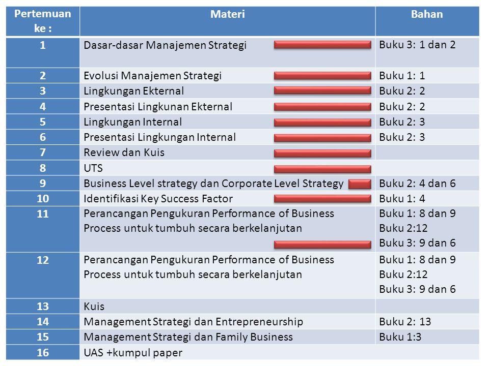 Pertemuan ke : MateriBahan 1Dasar-dasar Manajemen StrategiBuku 3: 1 dan 2 2Evolusi Manajemen StrategiBuku 1: 1 3Lingkungan EkternalBuku 2: 2 4Presentasi Lingkunan EkternalBuku 2: 2 5Lingkungan InternalBuku 2: 3 6Presentasi Lingkungan InternalBuku 2: 3 7Review dan Kuis 8UTS 9Business Level strategy dan Corporate Level StrategyBuku 2: 4 dan 6 10Identifikasi Key Success FactorBuku 1: 4 11Perancangan Pengukuran Performance of Business Process untuk tumbuh secara berkelanjutan Buku 1: 8 dan 9 Buku 2:12 Buku 3: 9 dan 6 12Perancangan Pengukuran Performance of Business Process untuk tumbuh secara berkelanjutan Buku 1: 8 dan 9 Buku 2:12 Buku 3: 9 dan 6 13Kuis 14Management Strategi dan EntrepreneurshipBuku 2: 13 15Management Strategi dan Family BusinessBuku 1:3 16UAS +kumpul paper