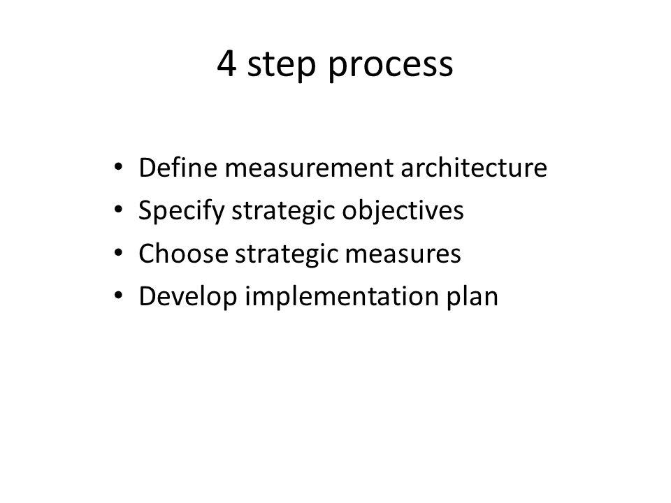 4 step process Define measurement architecture Specify strategic objectives Choose strategic measures Develop implementation plan