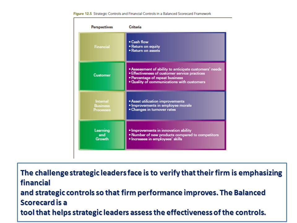 The challenge strategic leaders face is to verify that their firm is emphasizing financial and strategic controls so that firm performance improves. T