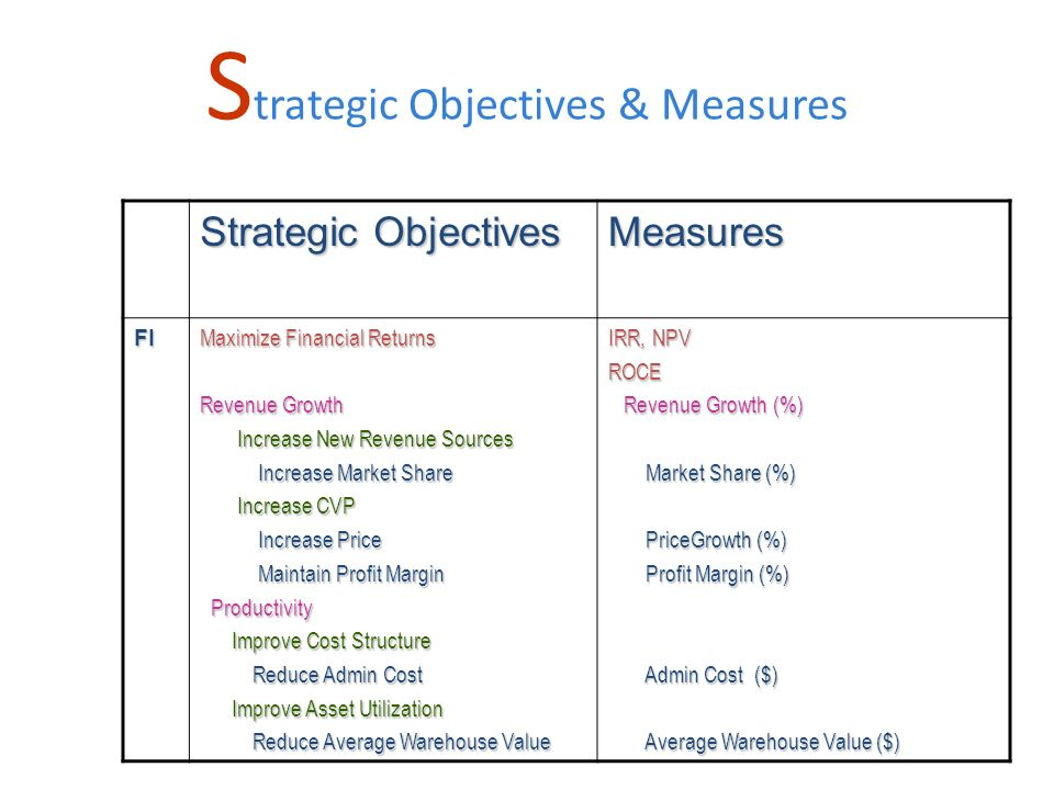 S trategic Objectives & Measures Strategic Objectives Measures FI Maximize Financial Returns Revenue Growth Increase New Revenue Sources Increase New Revenue Sources Increase Market Share Increase Market Share Increase CVP Increase CVP Increase Price Increase Price Maintain Profit Margin Maintain Profit Margin Productivity Productivity Improve Cost Structure Improve Cost Structure Reduce Admin Cost Reduce Admin Cost Improve Asset Utilization Improve Asset Utilization Reduce Average Warehouse Value Reduce Average Warehouse Value IRR, NPV ROCE Revenue Growth (%) Revenue Growth (%) Market Share (%) Market Share (%) PriceGrowth (%) PriceGrowth (%) Profit Margin (%) Profit Margin (%) Admin Cost ($) Admin Cost ($) Average Warehouse Value ($) Average Warehouse Value ($)