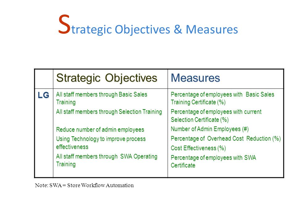 Strategic Objectives Measures LG All staff members through Basic Sales Training All staff members through Selection Training Reduce number of admin employees Using Technology to improve process effectiveness All staff members through SWA Operating Training Percentage of employees with Basic Sales Training Certificate (%) Percentage of employees with current Selection Certificate (%) Number of Admin Employees (#) Percentage of Overhead Cost Reduction (%) Cost Effectiveness (%) Percentage of employees with SWA Certificate S trategic Objectives & Measures Note: SWA = Store Workflow Automation