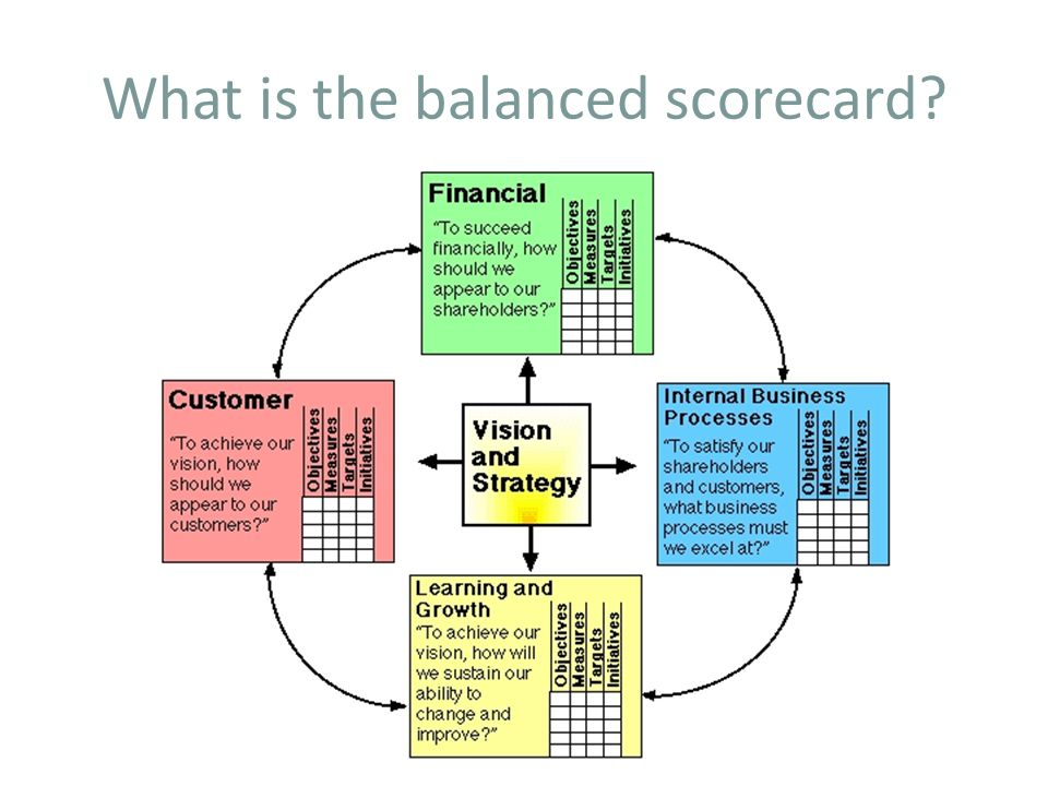Balanced Scorecard Makes it easier for management to carry out strategy.