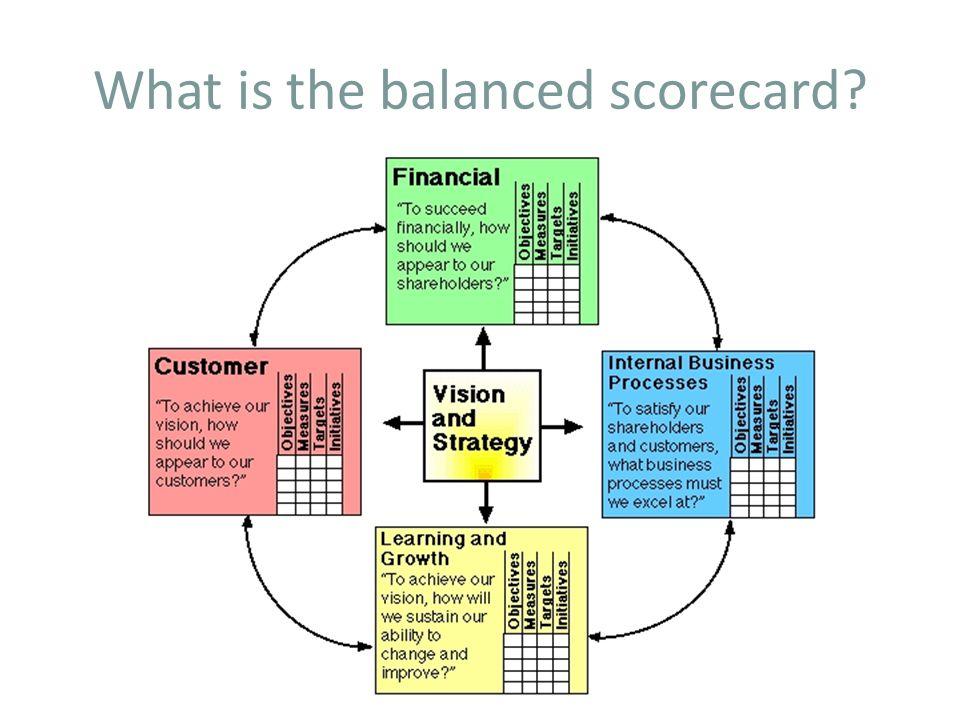 What is the balanced scorecard?