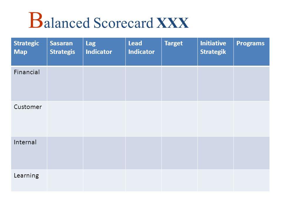 B alanced Scorecard XXX Strategic Map Sasaran Strategis Lag Indicator Lead Indicator TargetInitiative Strategik Programs Financial Customer Internal Learning